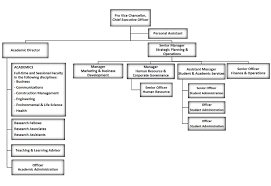 Organisational Structure About Uon Singapore The