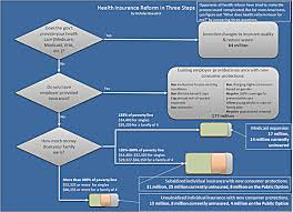 Million Day Chart Infographic Of The Day Flow Chart Of Obamas Health Care Plan