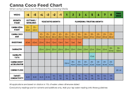 Elegant Canna Coco Feed Chart Michaelkorsph Me