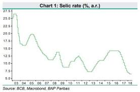 Selic Rate Chart
