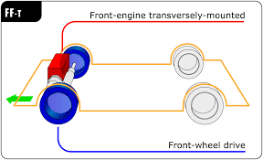 front engine front wheel drive layout