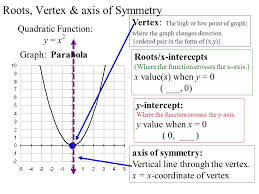 roots vertex axis of symmetry quadratic function y x 2 graph