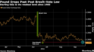 sterling tumbles to 31 year low pushing the ftse100 near all time unicredit s global head of fx strategy vasileios gkionakis said that it is now abundantly clear that access to the single market is not on uk prime