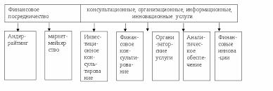 Развитие инвестиционной деятельности российских банков на  Виды инвестиционно банковской деятельности