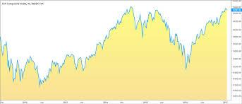 Tsx Futures Chart Tradingsim