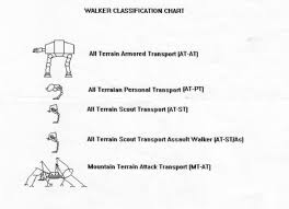 Star Wars Paintbrush 300 Walker Classification Chart Read