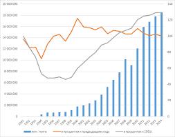 Мировая экономика контрольная работа Страницы ru Рис 2 Динамика объема промышленного производства Казахстана