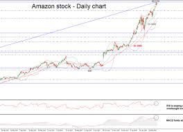 Amazon Stock Chart 2018 Tech Bubble 2 0 Software Stock