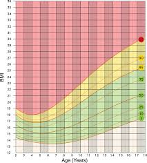 Ideal Bmi Chart Female Healthy Weight Calculator For Children And Teenagers