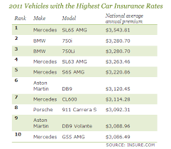 Car Insurance Rate Quotes 70 Best Auto Insurance Which Cars Cost Most And Least CBS News