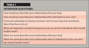psychiatric nurses views on caring patients and canine companions interview questions
