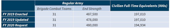 2020 Military Drill Pay Chart U S Military Forces In Fy 2020 Army Center For Strategic