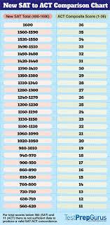 New Sat To Act Comparison Chart Test Prep Gurus