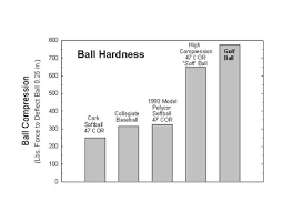 Ball Compression Chart Softball A Contradiction In Terms