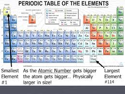 The Periodic Table. The Table in General ▻ Columns  Called ...