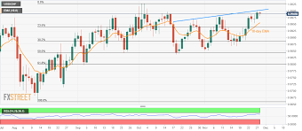 Usd Gdp Chart Usd Chf Technical Analysis Steps Back From Six Week Old