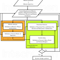 Functional Analysis In Systems En Preview Related Info