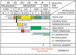 Petroleum System Event Chart Triassic Petroleum System As An Alternative Exploration