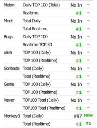 Monkey3 Chart