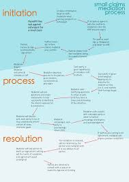 Issue Resolution Procedure Flow Chart Small Claims Flow Chart Divorce Mediation Process Flow