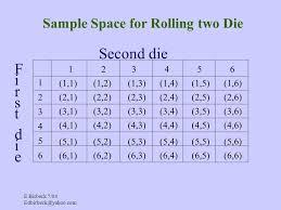 Backgammon Dice Odds Chart E Birbeck 7 04 Simple Probability Definition Probability