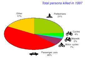 road accident statistics ece road accident data  road accident statistics 1997 ece road accident data transport unece