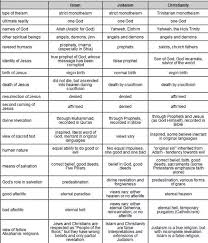 Jesus Vs Muhammad Comparison Chart What Are The Differences Between Christian Muslim And Jew