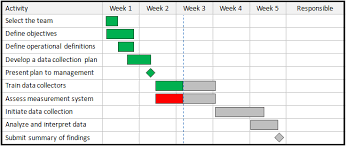 Gantt Chart Activities Examples Gantt Charts Continuous Improvement Toolkit