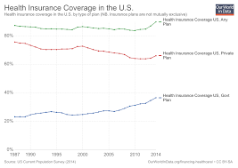 Health Insurance Comparison Chart Canada Financing Healthcare Our World In Data