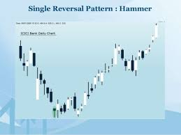 Icici Bank Candlestick Chart Trading With Candlestick Charts