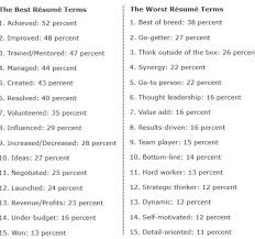 The 15 Best And Worst Words To Use On Resumes According To Recruiters Good  Resume Words