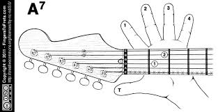 Electric Guitar Finger Chart Fingers To Frets Visual Guitar Chord Charts