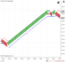 Trailing Stop On Quote New Ninjatrader 48 Trailing Stops Traing48 No More Second Trailing Stop