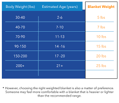 Gravity Blanket Size Chart What Is A Weighted Blanket And What Are The Benefits