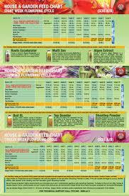 House And Garden Nutrients Chart Hydroponics Schedules Instructions Manuals Horizen Cranbrook