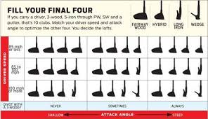 Driver Loft And Distance Chart Golf Club Distance Chart Google Search Golf Clubs Golf