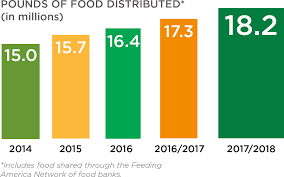 Nc Seasonal Produce Chart Manna Foodbank What We Do