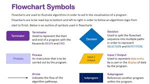 Symbols Used In Process Flow Chart Introduction To Flowchart Symbols