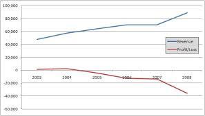 File Profit And Loss Graph For Pia Pakistan Jpg Wikipedia