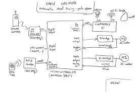 sliding gate wiring diagram wiring diagrams best slide gate wiring diagram wiring diagram detailed water tube boiler diagram auto gate wiring diagram pdf