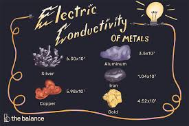Material Electrical Conductivity Chart Electrical Conductivity Of Metals