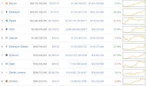 Ethereum Classic Growth Chart Ethereum Classic Soars Along With Bytecoin Pulled By