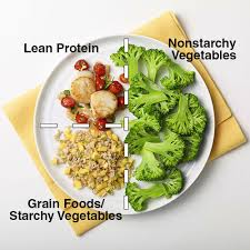 Diabetes Food Groups Chart What Is The Plate Method Diabetes Forecast