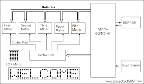 led block diagram the wiring diagram screen controlled electronic notice board using matrix led rolling block diagram