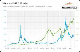 Gold Silver Correlation Chart Gold S P 500 Link Explained Sunshine Profits