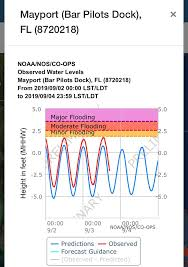 Tide Chart For Mayport Florida