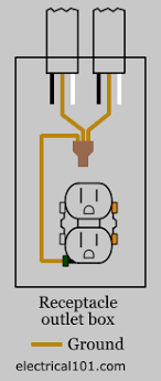 outlet wiring electrical 101 Receptacle Wiring typical nm ground wire connections diagram for receptacles receptacle wiring diagram