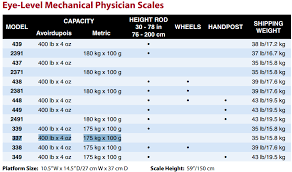 Scale Model Comparison Chart Balance Beam Scale Buyers Guide Side By Side Comparison