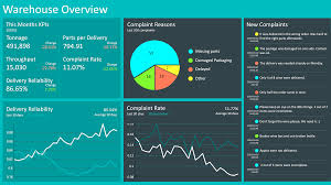 Supply chain template need in procurement department for extensive product infrastructure planning. Your Dashboard For Strategic Warehouse Management Key Figures Of Your Warehouse Logistics At A Glance