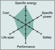 Battery Chemistry Comparison Chart Types Of Lithium Ion Batteries Battery University